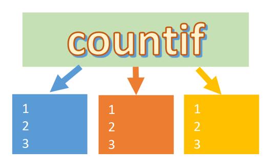 条件に合うデータの個数を数えたい時に使うconuntifとcountifs